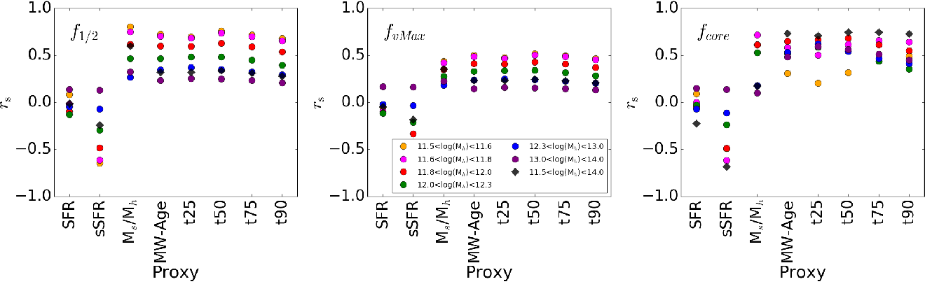 Figure 6 from Galaxy and Mass Assembly (GAMA): halo
