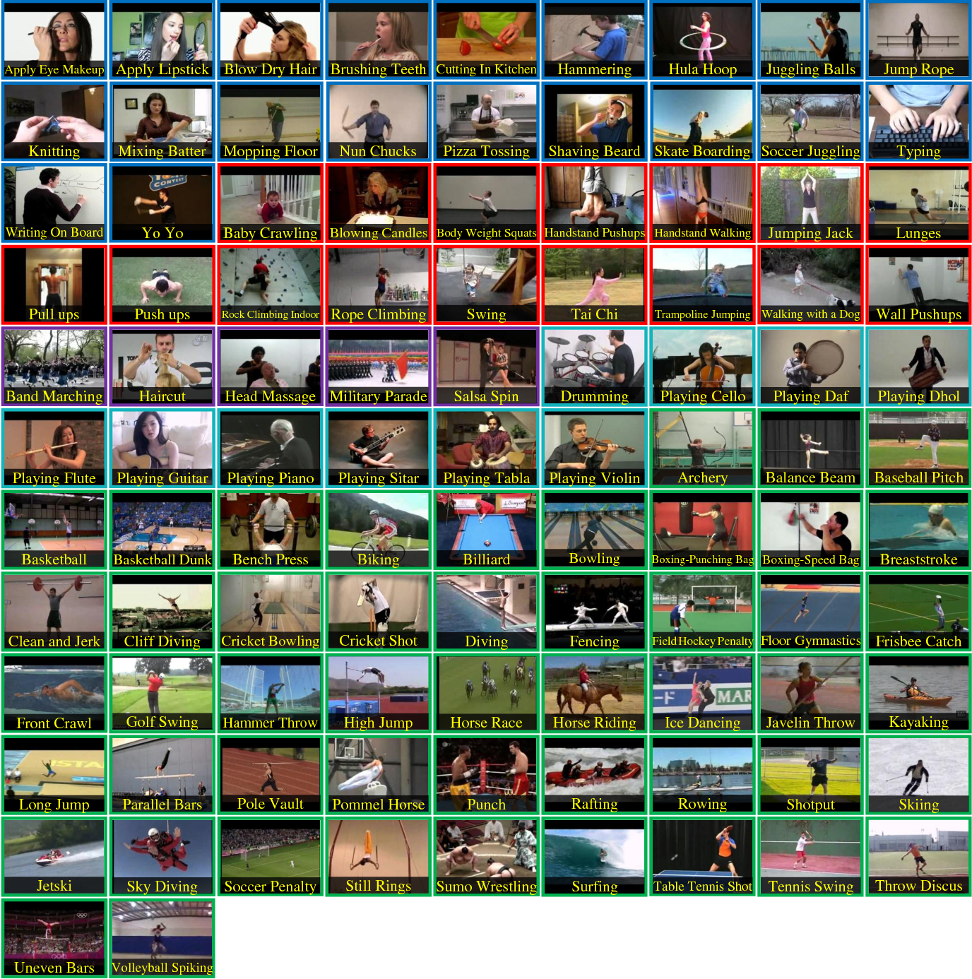 Figure 3 for UCF101: A Dataset of 101 Human Actions Classes From Videos in The Wild