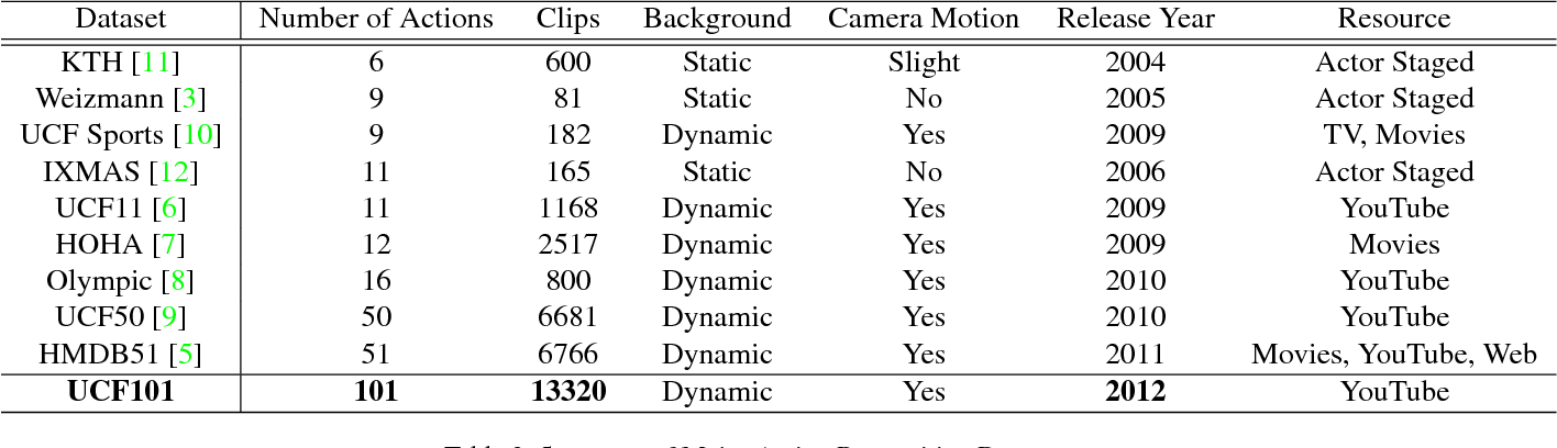 Figure 4 for UCF101: A Dataset of 101 Human Actions Classes From Videos in The Wild