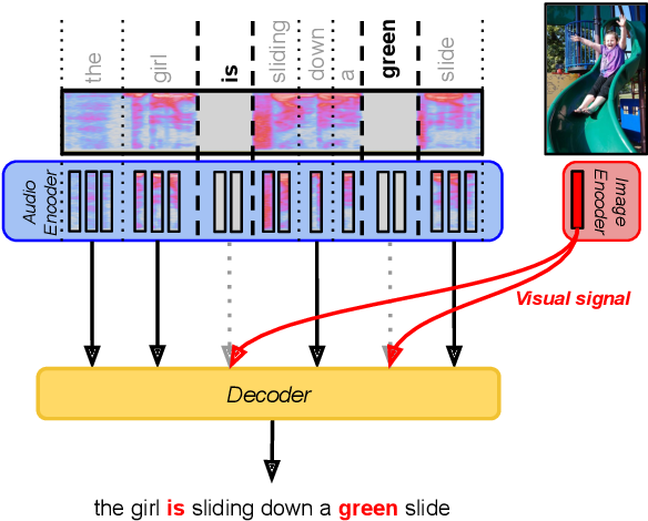 Figure 1 for Multimodal Speech Recognition with Unstructured Audio Masking