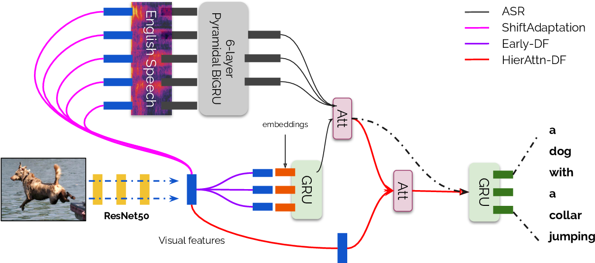 Figure 3 for Multimodal Speech Recognition with Unstructured Audio Masking