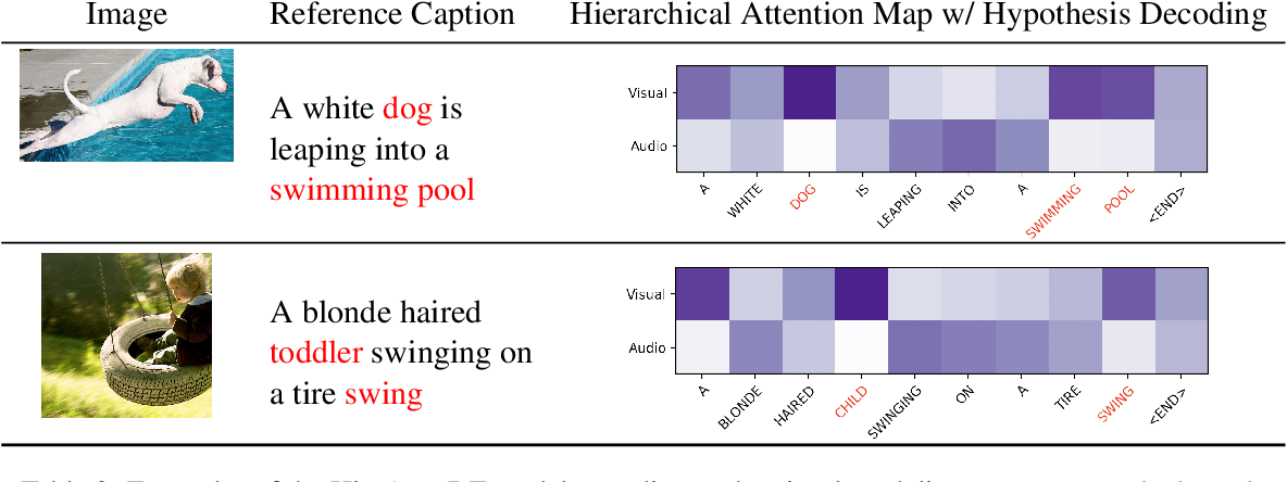 Figure 4 for Multimodal Speech Recognition with Unstructured Audio Masking