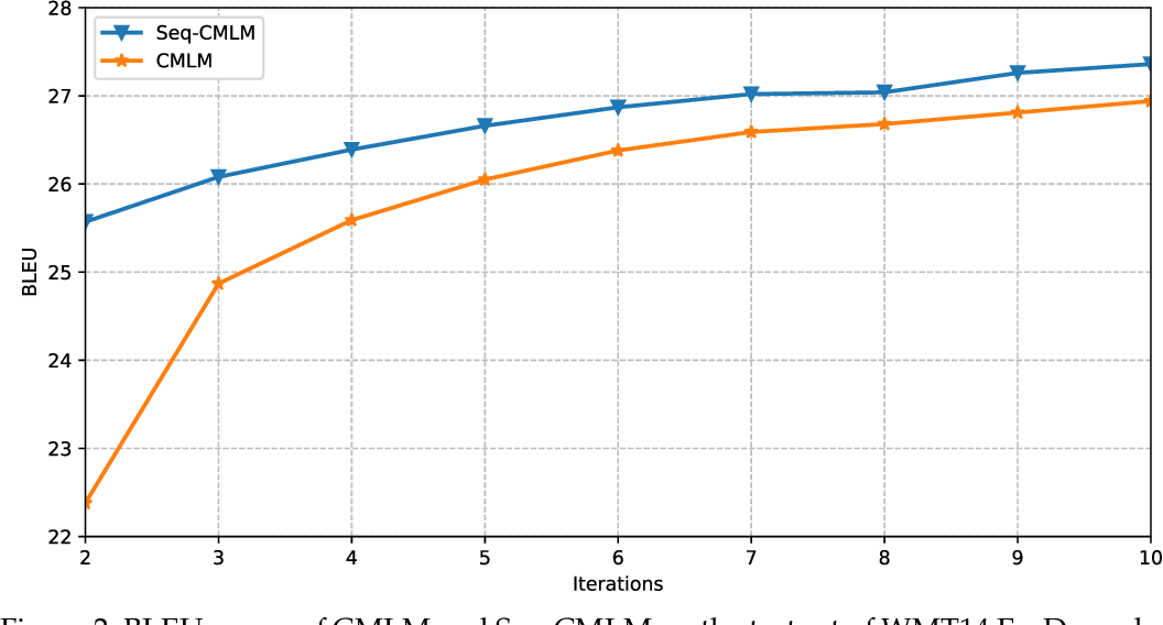 Figure 4 for Sequence-Level Training for Non-Autoregressive Neural Machine Translation