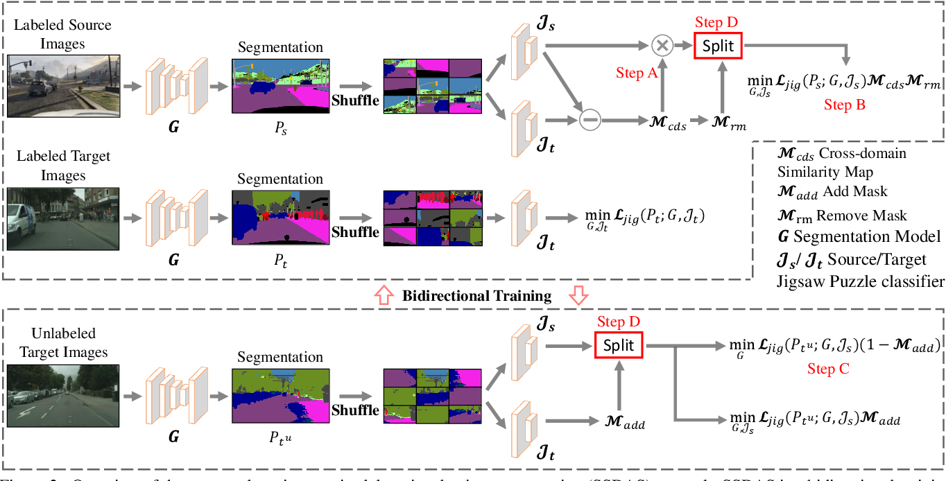 Figure 3 for Semi-Supervised Domain Adaptation via Adaptive and Progressive Feature Alignment