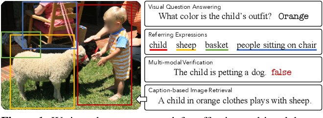 Figure 1 for 12-in-1: Multi-Task Vision and Language Representation Learning
