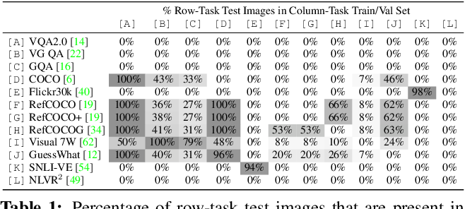 Figure 2 for 12-in-1: Multi-Task Vision and Language Representation Learning