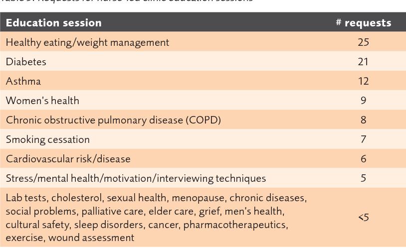 Table 3 from Nurses' perceptions of nurse-led healthy