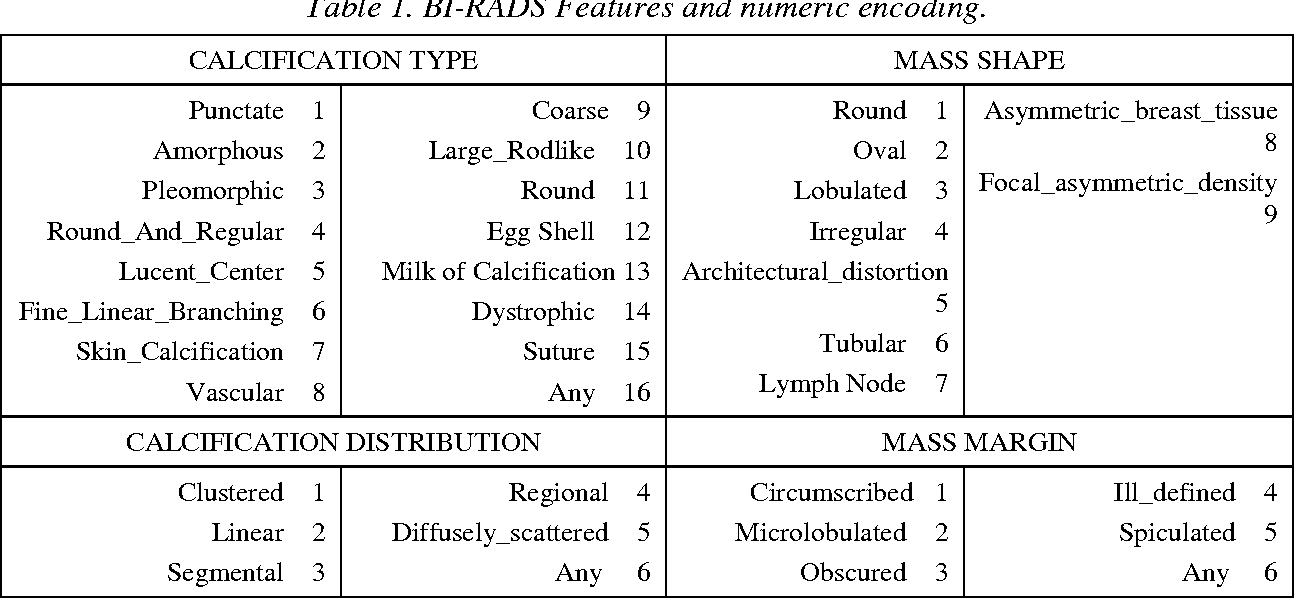 Table 1. BI-RADS Features and numeric encoding.