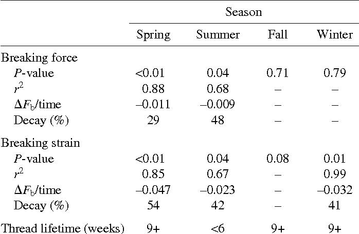 PDF] Seasonal variation in mussel byssal thread mechanics