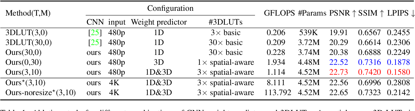 Figure 2 for Real-time Image Enhancer via Learnable Spatial-aware 3D Lookup Tables