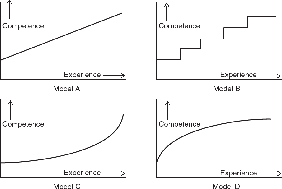 Figure 1 from The relationship between the levels of nurses ...
