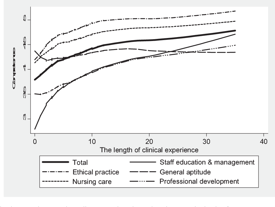 Figure 2 from The relationship between the levels of nurses ...
