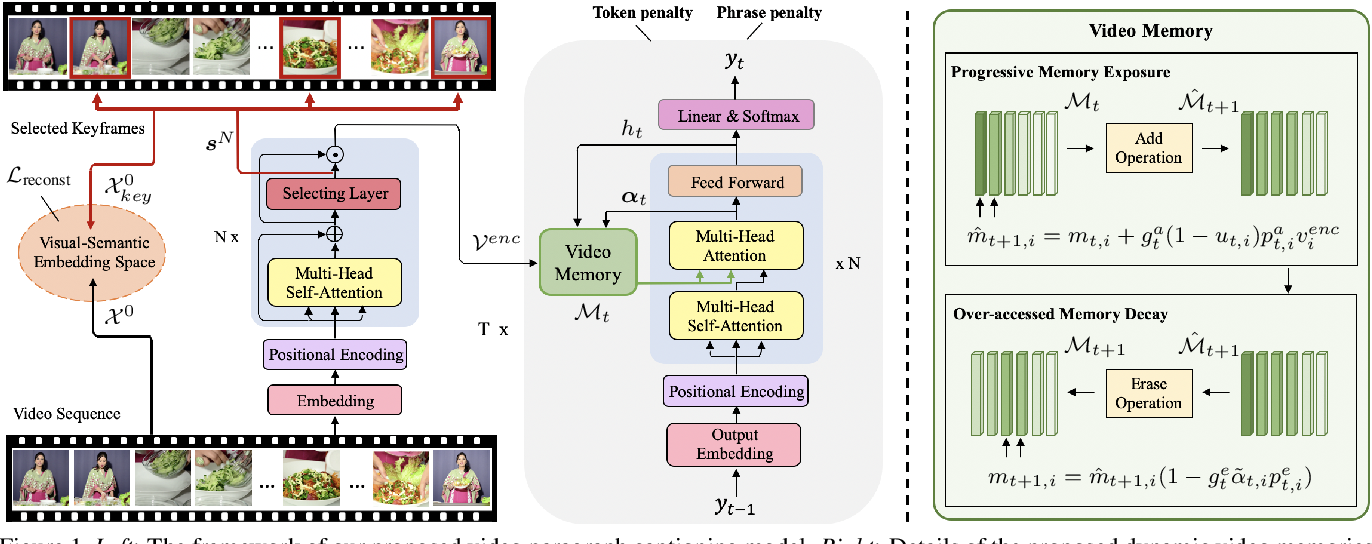 Figure 1 for Towards Diverse Paragraph Captioning for Untrimmed Videos