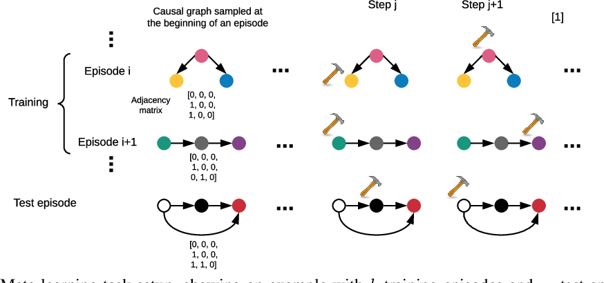 Figure 1 for Amortized learning of neural causal representations