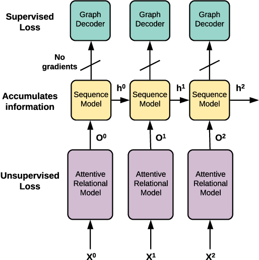 Figure 2 for Amortized learning of neural causal representations
