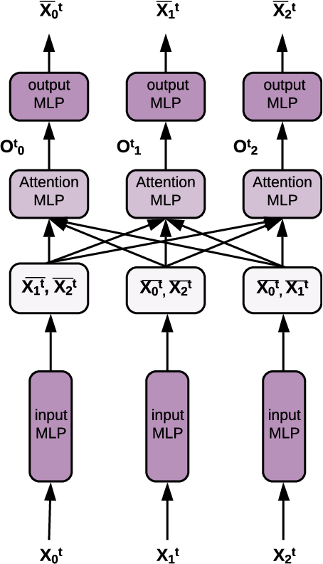 Figure 3 for Amortized learning of neural causal representations
