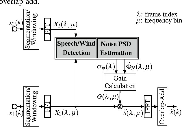 PDF] Dual MicrophoneWind Noise Reduction by Exploiting the Complex