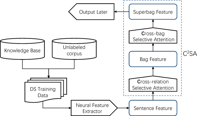 Figure 2 for Cross-relation Cross-bag Attention for Distantly-supervised Relation Extraction