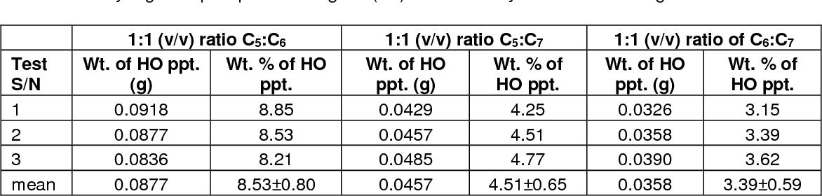 PDF] Comparative investigation of heavy organics