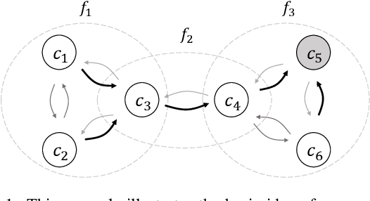 Figure 1 for Integrating Specialized Classifiers Based on Continuous Time Markov Chain