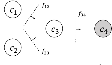 Figure 3 for Integrating Specialized Classifiers Based on Continuous Time Markov Chain