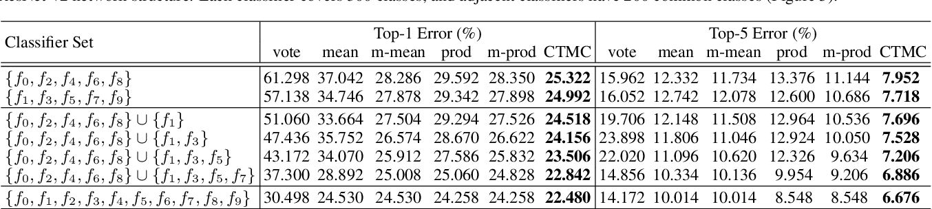 Figure 2 for Integrating Specialized Classifiers Based on Continuous Time Markov Chain
