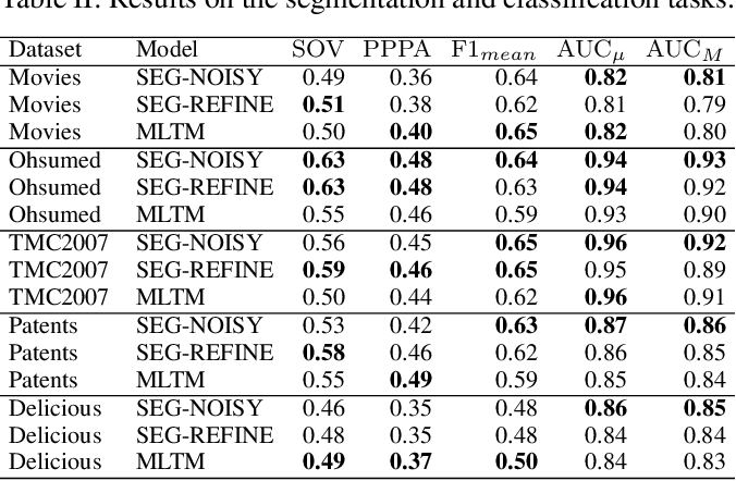 Figure 3 for Text segmentation on multilabel documents: A distant-supervised approach