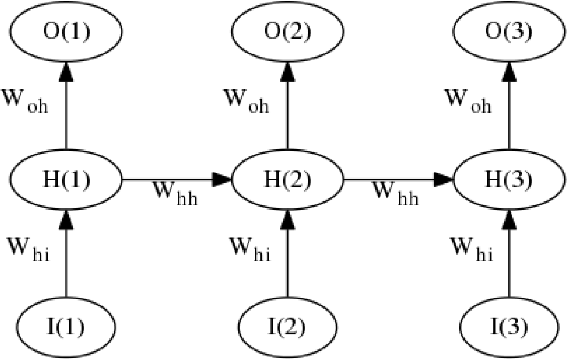Figure 1 for Optimizing and Contrasting Recurrent Neural Network Architectures