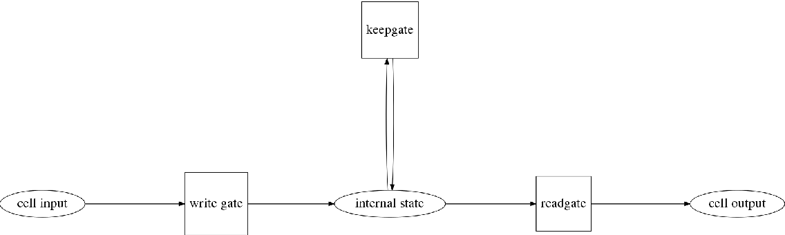 Figure 3 for Optimizing and Contrasting Recurrent Neural Network Architectures