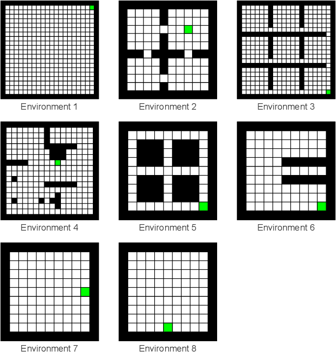 Figure 3 for Reinforcement Learning with Subspaces using Free Energy Paradigm