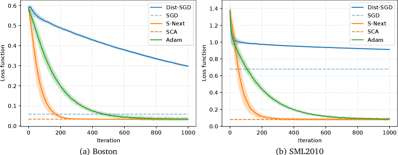 Figure 1 for Distributed Stochastic Nonconvex Optimization and Learning based on Successive Convex Approximation