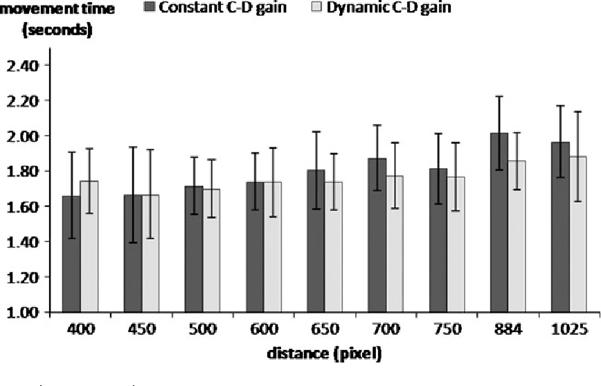 Fig 6. Experiment 2: Mean performance comparison for both conditions at each distance D.