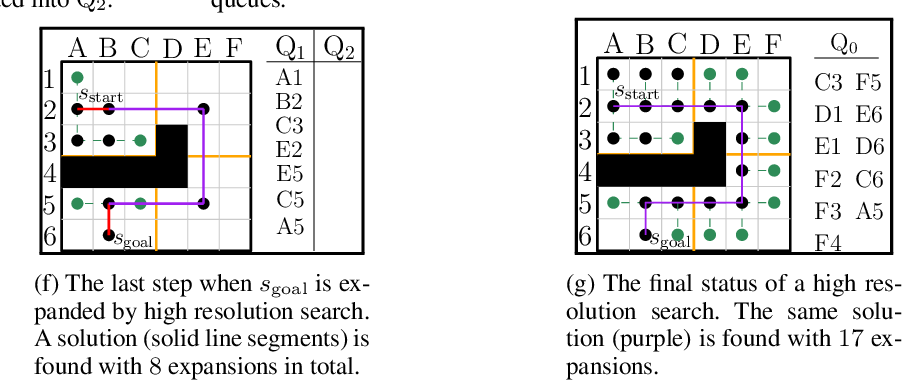 Figure 3 for Multi-Resolution A*