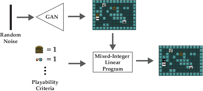 Figure 1 for Video Game Level Repair via Mixed Integer Linear Programming