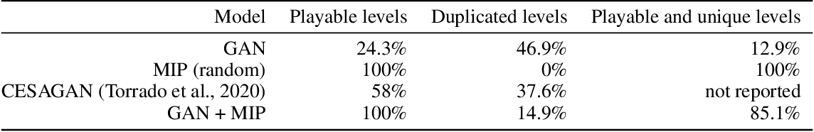 Figure 4 for Video Game Level Repair via Mixed Integer Linear Programming