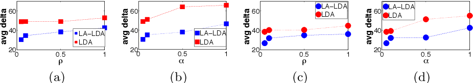 Figure 2 for LA-LDA: A Limited Attention Topic Model for Social Recommendation