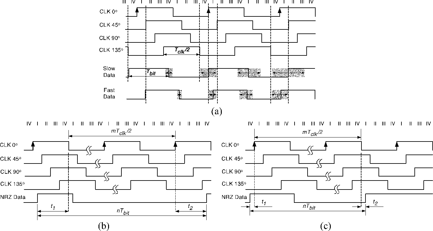 Ethernet Timing Diagram Trusted Wiring Figure 2 Spi 3 From A 125 Gb S Clock And Data Recovery Circuit For The Token Ring