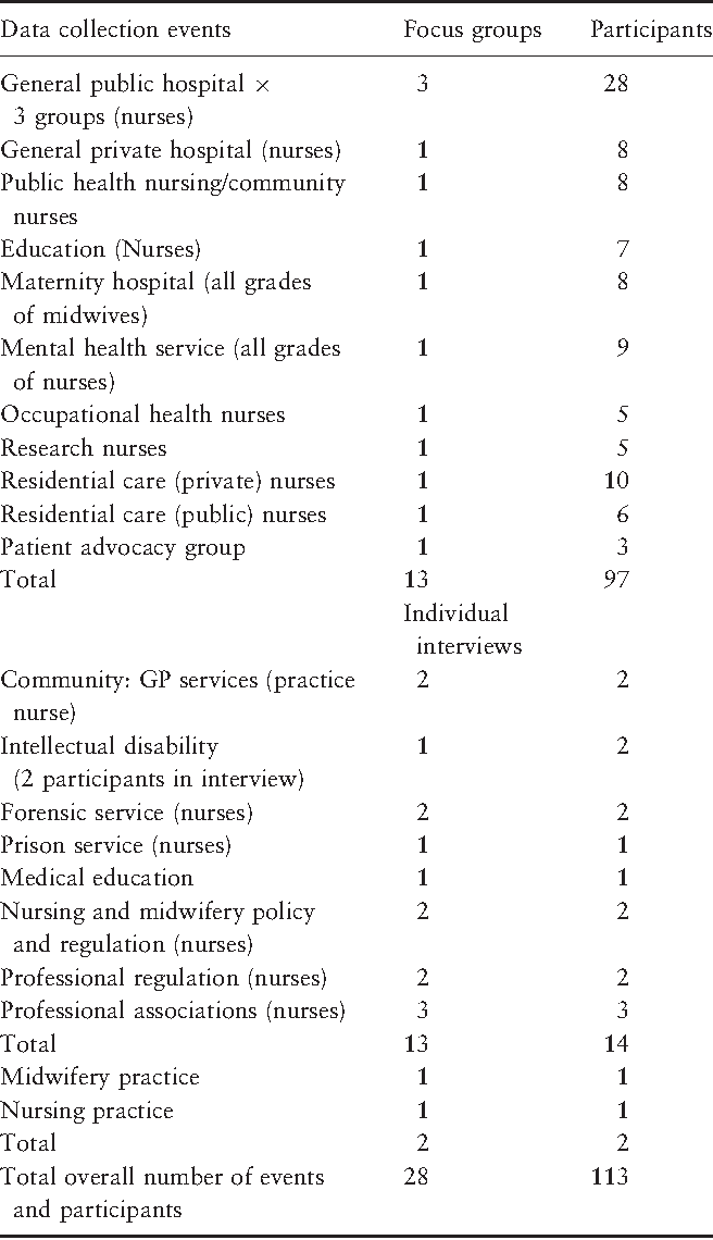 Table 1 Range of settings for data collection from nurses and midwives and other stakeholders.