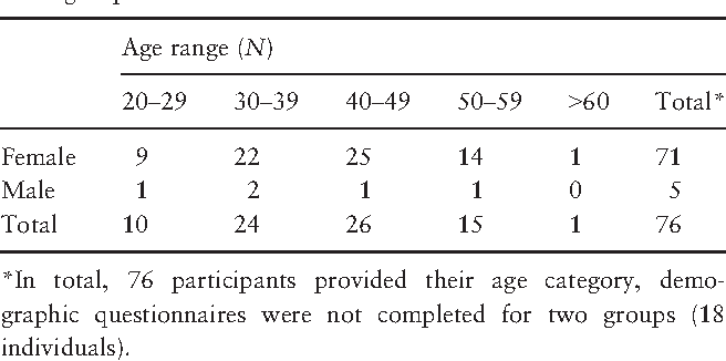 Table 2 Demographic information of nurses and midwives in focus group.
