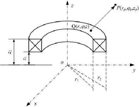 Fig. 2. The exciting coil in cylindrical coordinate system