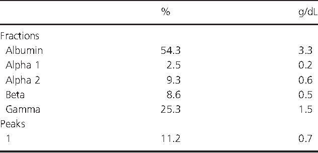 Table 1. Serum protein electrophoresis fractions showing restriction band in gamma region.