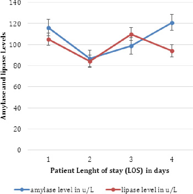 Figure 4. Digestive enzymes level during LOS.