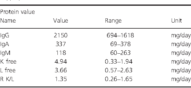 Table 2. Free light protein fractions showing elevated lambda and kappa proteins.