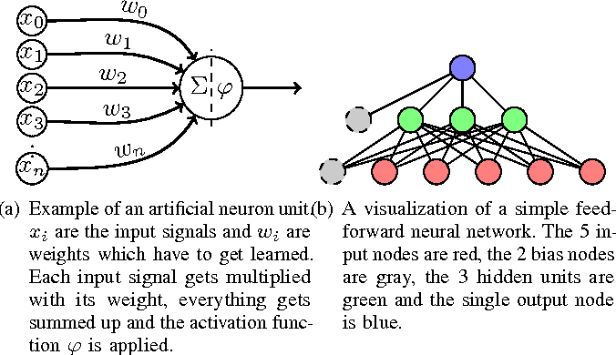 Figure 1 for Creativity in Machine Learning