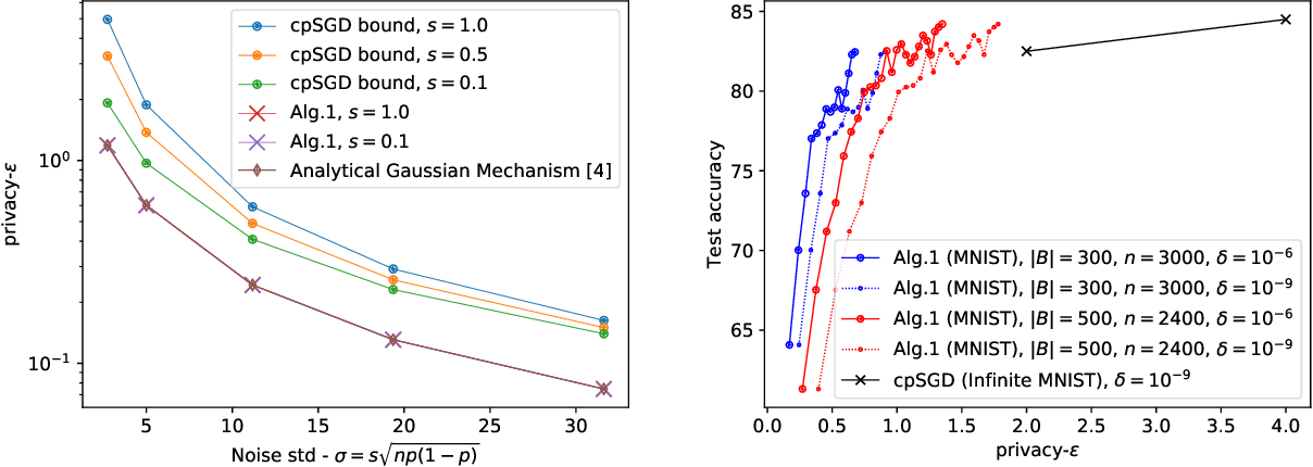 Figure 2 for Tight Approximate Differential Privacy for Discrete-Valued Mechanisms Using FFT
