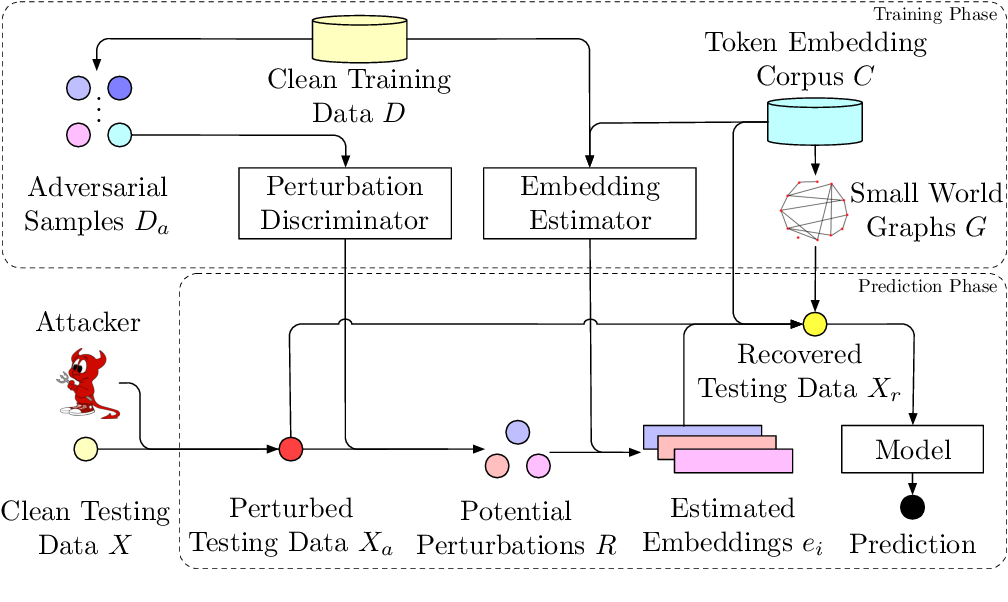 Figure 1 for Learning to Discriminate Perturbations for Blocking Adversarial Attacks in Text Classification