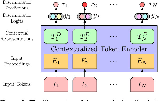 Figure 3 for Learning to Discriminate Perturbations for Blocking Adversarial Attacks in Text Classification
