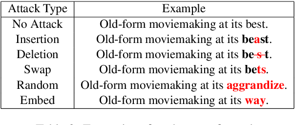 Figure 4 for Learning to Discriminate Perturbations for Blocking Adversarial Attacks in Text Classification