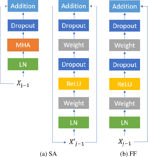 Figure 1 for On the Usefulness of Self-Attention for Automatic Speech Recognition with Transformers