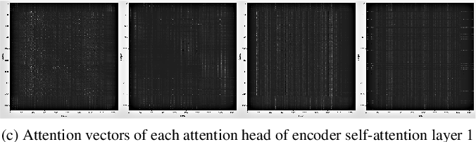 Figure 3 for On the Usefulness of Self-Attention for Automatic Speech Recognition with Transformers